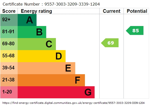 EPC Graph for Salisbury Road, Totton